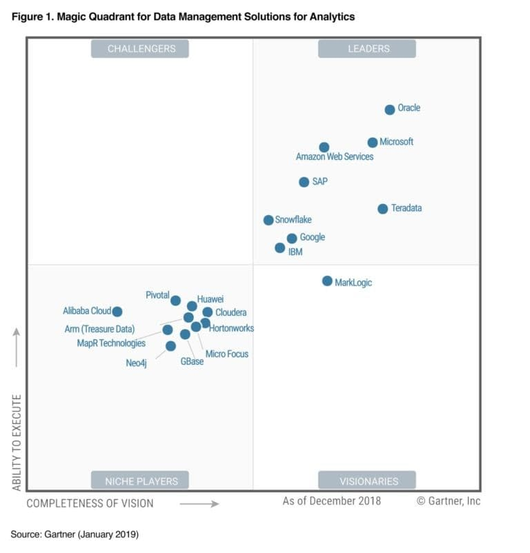 Magic Quadrant for Data Management