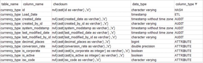 Saama Analytics Data Snapshot